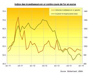 indice des investisseurs